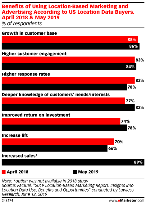 Benefits of Using Location-Based Marketing and Advertising According to US Location Data Buyers, April 2018 & May 2019 (% of respondents)