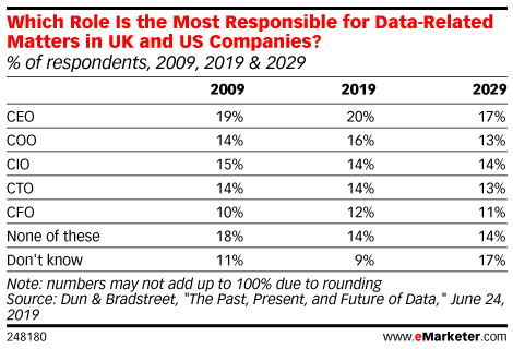 Which Role Is the Most Responsible for Data-Related Matters in UK and US Companies? (% of respondents, 2009, 2019 & 2029)