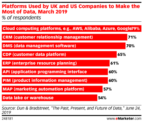 Platforms Used by UK and US Companies to Make the Most of Data, March 2019 (% of respondents)