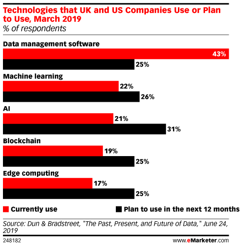 Technologies that UK and US Companies Use or Plan to Use, March 2019 (% of respondents)