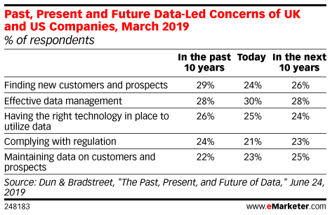Past, Present and Future Data-Led Concerns of UK and US Companies, March 2019 (% of respondents)