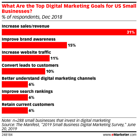 What Are the Top Digital Marketing Goals for US Small Businesses? (% of respondents, Dec 2018)