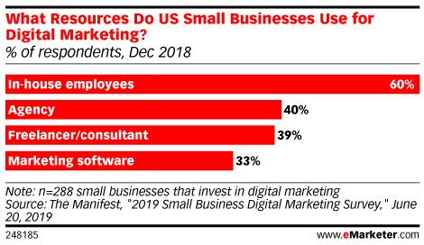What Resources Do US Small Businesses Use for Digital Marketing? (% of respondents, Dec 2018)
