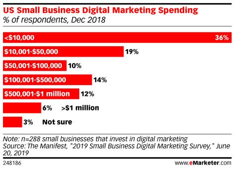 US Small Business Digital Marketing Spending (% of respondents, Dec 2018)