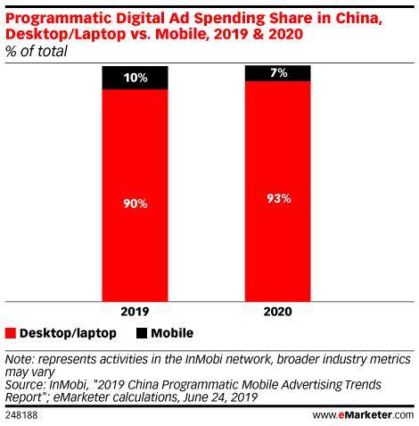 Programmatic Digital Ad Spending Share in China, Desktop/Laptop vs. Mobile, 2019 & 2020 (% of total)