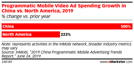 Programmatic Mobile Video Ad Spending Growth in China vs. North America, 2019 (% change vs. prior year)