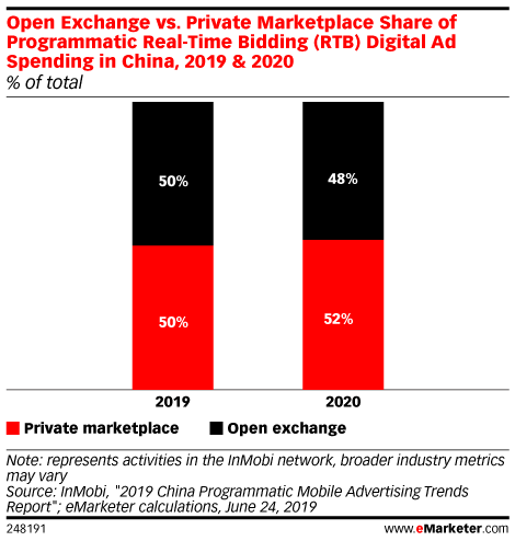 Open Exchange vs. Private Marketplace Share of Programmatic Real-Time Bidding (RTB) Digital Ad Spending in China, 2019 & 2020 (% of total)