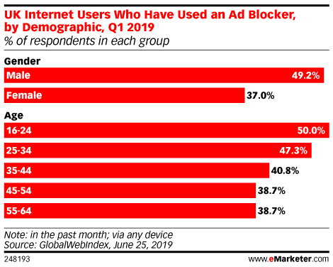UK Internet Users Who Have Used an Ad Blocker, by Demographic, Q1 2019 (% of respondents in each group)