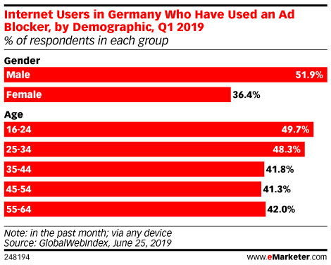 Internet Users in Germany Who Have Used an Ad Blocker, by Demographic, Q1 2019 (% of respondents in each group)
