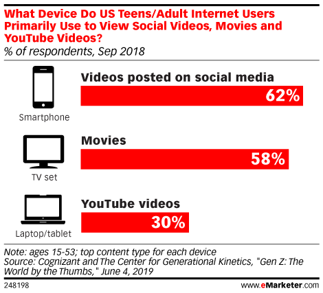 What Device Do US Teens/Adult Internet Users Primarily Use to View Social Videos, Movies and YouTube Videos? (% of respondents, Sep 2018)