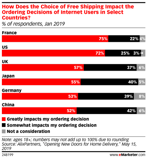 How Does the Choice of Free Shipping Impact the Ordering Decisions of Internet Users in Select Countries? (% of respondents, Jan 2019)