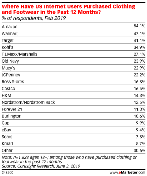 Where Have US Internet Users Purchased Clothing and Footwear in the Past 12 Months? (% of respondents, Feb 2019)