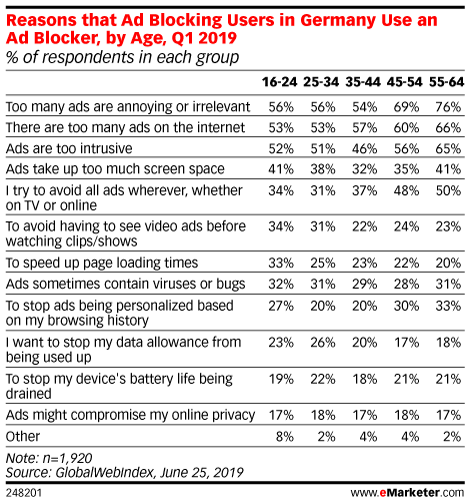 Reasons that Ad Blocking Users in Germany Use an Ad Blocker, by Age, Q1 2019 (% of respondents in each group)