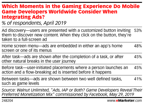 Which Moments in the Gaming Experience Do Mobile Game Developers Worldwide Consider When Integrating Ads? (% of respondents, April 2019)