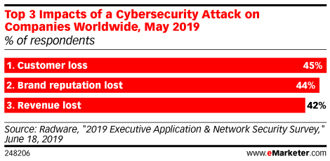 Top 3 Impacts of a Cybersecurity Attack on Companies Worldwide, May 2019 (% of respondents)