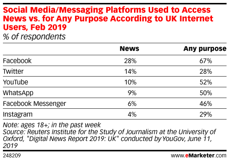 Social Media/Messaging Platforms Used to Access News vs. for Any Purpose According to UK Internet Users, Feb 2019 (% of respondents)