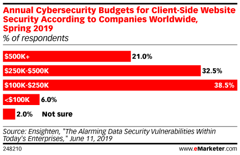 Annual Cybersecurity Budgets for Client-Side Website Security According to Companies Worldwide, Spring 2019 (% of respondents)