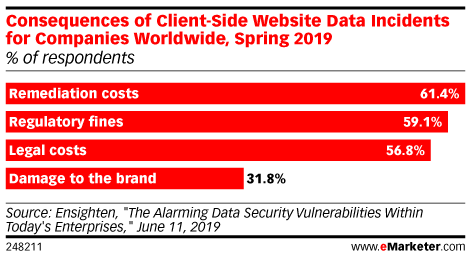 Consequences of Client-Side Website Data Incidents for Companies Worldwide, Spring 2019 (% of respondents)