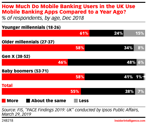 How Much Do Mobile Banking Users in the UK Use Mobile Banking Apps Compared to a Year Ago? (% of respondents, by age, Dec 2018)
