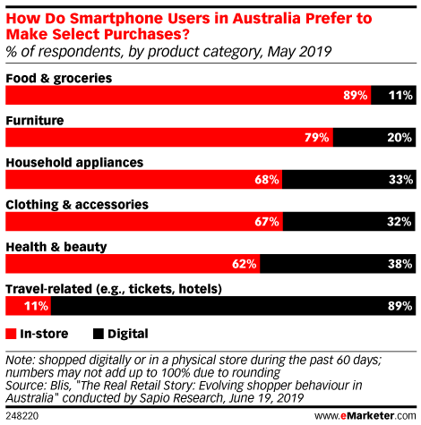 How Do Smartphone Users in Australia Prefer to Make Select Purchases? (% of respondents, by product category, May 2019)