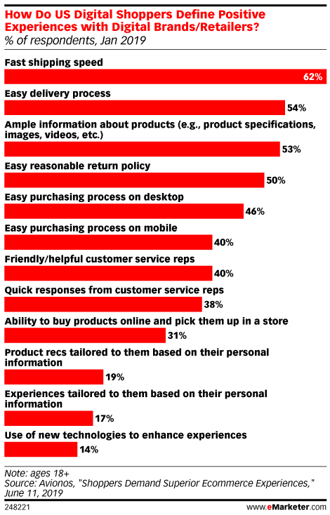How Do US Digital Shoppers Define Positive Experiences with Digital Brands/Retailers? (% of respondents, Jan 2019)