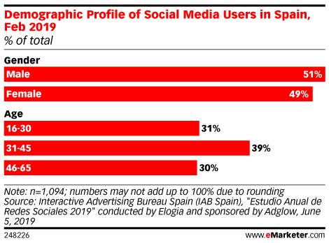 Demographic Profile of Social Media Users in Spain, Feb 2019 (% of total)