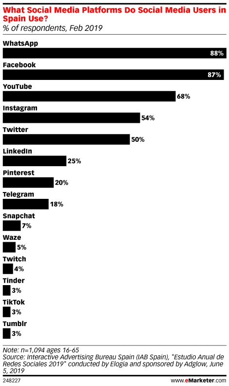 What Social Media Platforms Do Social Media Users in Spain Use? (% of respondents, Feb 2019)