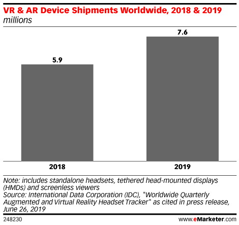 VR & AR Device Shipments Worldwide, 2018 & 2019 (millions)