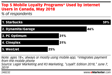 Top 5 Mobile Loyalty Programs* Used by Internet Users in Canada, May 2018 (% of respondents)