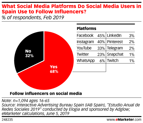 What Social Media Platforms Do Social Media Users in Spain Use to Follow Influencers? (% of respondents, Feb 2019)