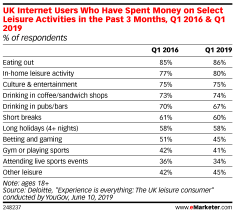 UK Internet Users Who Have Spent Money on Select Leisure Activities in the Past 3 Months, Q1 2016 & Q1 2019 (% of respondents)