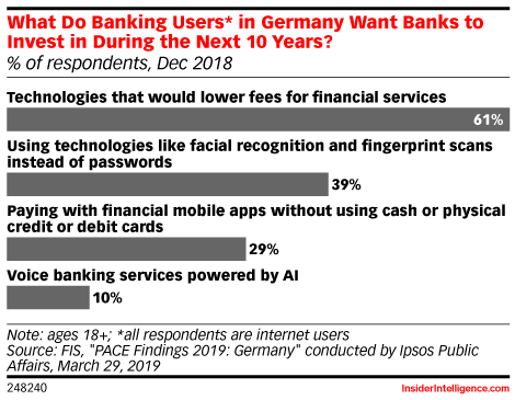 What Do Banking Users* in Germany Want Banks to Invest in During the Next 10 Years? (% of respondents, Dec 2018)