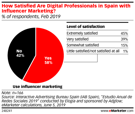 How Satisfied Are Digital Professionals in Spain with Influencer Marketing? (% of respondents, Feb 2019)
