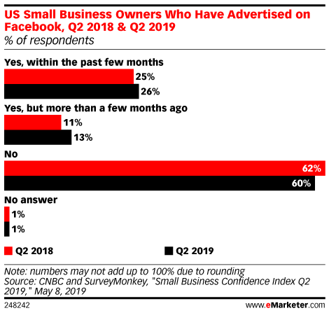 US Small Business Owners Who Have Advertised on Facebook, Q2 2018 & Q2 2019 (% of respondents)