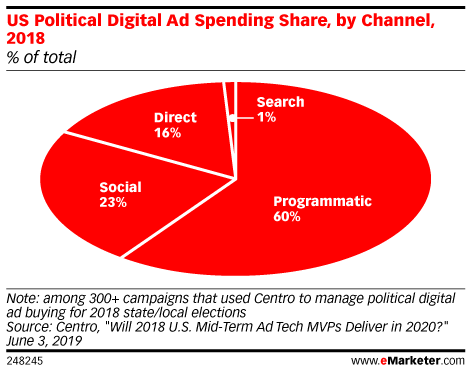 Share of US Political Digital Ad Spending, by Channel, 2018 (% of total)
