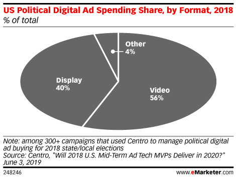 US Political Digital Ad Spending Share, by Format, 2018 (% of total)