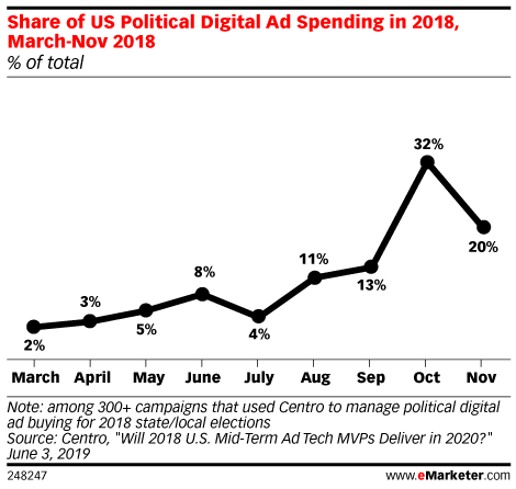 Share of US Political Digital Ad Spending in 2018, March-Nov 2018 (% of total)