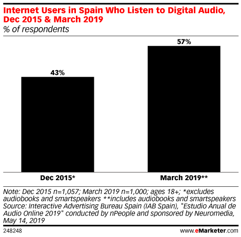 Internet Users in Spain Who Listen to Digital Audio, Dec 2015 & March 2019 (% of respondents)