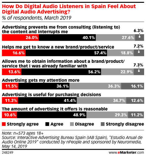 How Do Digital Audio Listeners in Spain Feel About Digital Audio Advertising? (% of respondents, March 2019)