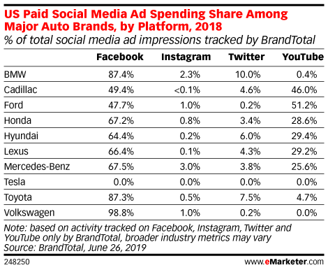 US Paid Social Media Ad Spending Share Among Major Auto Brands, by Platform, 2018 (% of total social media ad impressions tracked by BrandTotal)