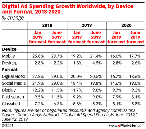 Digital Ad Spending Growth Worldwide, by Device and Format, 2018-2020 (% change)