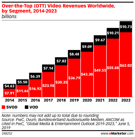 Over-the-Top (OTT) Video Revenues Worldwide, by Segment, 2014-2023 (billions)