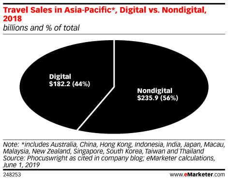 Travel Sales in Asia-Pacific*, Digital vs. Nondigital, 2018 (billions and % of total)