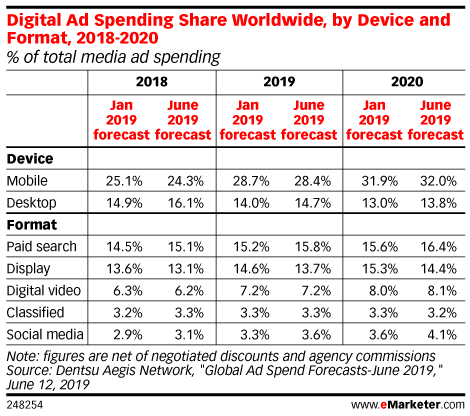 Digital Ad Spending Share Worldwide, by Device and Format, 2018-2020 (% of total media ad spending)