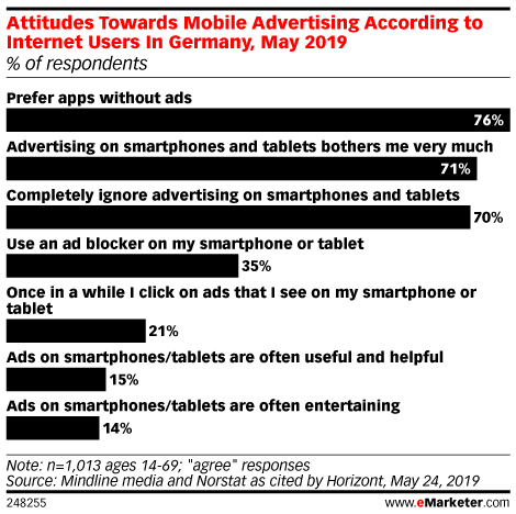 Attitudes Towards Mobile Advertising According to Internet Users In Germany, May 2019 (% of respondents )