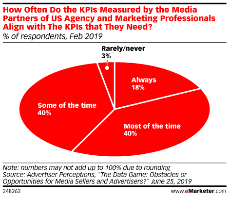 How Often Do the KPIs Measured by the Media Partners of US Agency and Marketing Professionals Align with The KPIs that They Need? (% of respondents, Feb 2019)