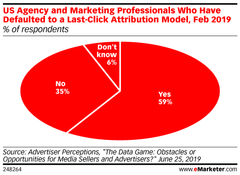 US Agency and Marketing Professionals Who Have Defaulted to a Last-Click Attribution Model, Feb 2019 (% of respondents)