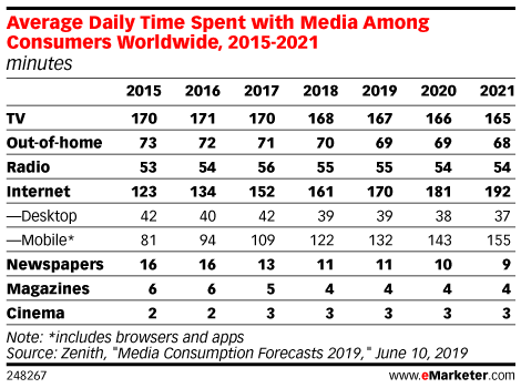 Average Daily Time Spent with Media Among Consumers Worldwide, 2015-2021 (minutes)