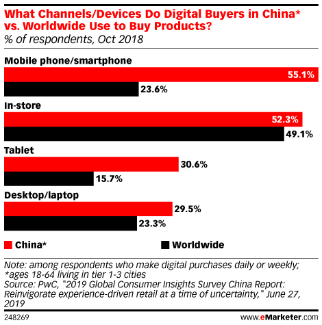 What Channels/Devices Do Digital Buyers in China* vs. Worldwide Use to Buy Products? (% of respondents, Oct 2018)