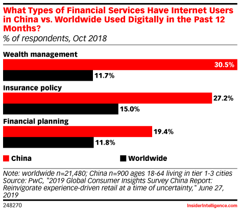 What Types of Financial Services Have Internet Users in China vs. Worldwide Used Digitally in the Past 12 Months? (% of respondents, Oct 2018)